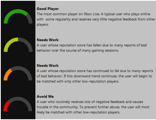 Xbox one reporting abusive players